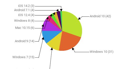Операционные системы:  Android 10 - 42 Windows 10 - 31 iOS 14.3 - 16 Windows 7 - 15 Android 9 - 14 Mac 10.15 - 6 Windows 8 - 4 iOS 12.4 - 4 Android 7.1 - 4 iOS 14.2 - 3