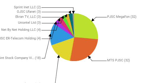 Провайдеры:  PJSC MegaFon - 32 MTS PJSC - 32 Rostelecom - 20 Public Joint Stock Company Vimpel-Communications - 18 JSC ER-Telecom Holding - 4 Net By Net Holding LLC - 4 Uniontel Ltd - 3 Ekran TV, LLC - 3 OJSC Ufanet - 3 Sprint Inet LLC - 2