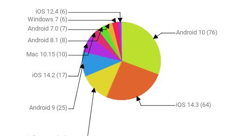 Операционные системы:  Android 10 - 76 iOS 14.3 - 64 Windows 10 - 30 Android 9 - 25 iOS 14.2 - 17 Mac 10.15 - 10 Android 8.1 - 8 Android 7.0 - 7 Windows 7 - 6 iOS 12.4 - 6
