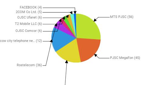 Провайдеры:  MTS PJSC - 56 PJSC MegaFon - 45 Public Joint Stock Company Vimpel-Communications - 40 Rostelecom - 36 PJSC Moscow city telephone network - 12 OJSC Comcor - 6 T2 Mobile LLC - 6 OJSC Ufanet - 6 2COM Co Ltd. - 5 FACEBOOK - 4