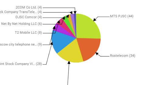 Провайдеры:  MTS PJSC - 44 Rostelecom - 34 PJSC MegaFon - 33 Public Joint Stock Company Vimpel-Communications - 28 PJSC Moscow city telephone network - 9 T2 Mobile LLC - 8 Net By Net Holding LLC - 6 OJSC Comcor - 4 Joint Stock Company TransTeleCom - 4 2COM Co Ltd. - 4