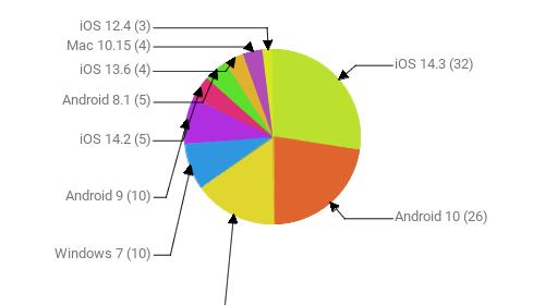 Операционные системы:  iOS 14.3 - 32 Android 10 - 26 Windows 10 - 18 Windows 7 - 10 Android 9 - 10 iOS 14.2 - 5 Android 8.1 - 5 iOS 13.6 - 4 Mac 10.15 - 4 iOS 12.4 - 3