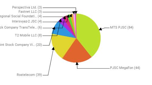 Провайдеры:  MTS PJSC - 84 PJSC MegaFon - 44 Rostelecom - 39 Public Joint Stock Company Vimpel-Communications - 20 T2 Mobile LLC - 8 Joint Stock Company TransTeleCom - 6 Intersvyaz-2 JSC - 4 Interregional Social Foundation Institute of engineering physics - 4 Fastnet LLC - 3 Perspectiva Ltd. - 3