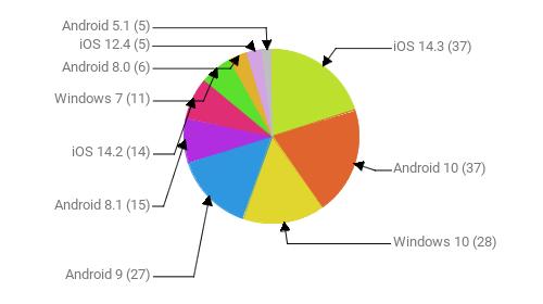 Операционные системы:  iOS 14.3 - 37 Android 10 - 37 Windows 10 - 28 Android 9 - 27 Android 8.1 - 15 iOS 14.2 - 14 Windows 7 - 11 Android 8.0 - 6 iOS 12.4 - 5 Android 5.1 - 5