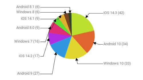 Операционные системы:  iOS 14.3 - 42 Android 10 - 34 Windows 10 - 33 Android 9 - 27 iOS 14.2 - 17 Windows 7 - 16 Android 8.0 - 9 iOS 14.1 - 9 Windows 8 - 6 Android 8.1 - 6