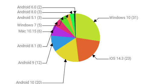 Операционные системы:  Windows 10 - 31 iOS 14.3 - 23 Android 10 - 20 Android 9 - 12 Android 8.1 - 8 Mac 10.15 - 6 Windows 7 - 5 Android 5.1 - 3 Android 8.0 - 3 Android 6.0 - 2
