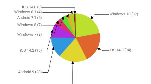 Операционные системы:  Windows 10 - 37 iOS 14.3 - 34 Android 10 - 32 Android 9 - 23 iOS 14.2 - 16 Windows 7 - 8 Windows 8 - 7 Android 7.1 - 5 Windows 8.1 - 4 iOS 14.0 - 3