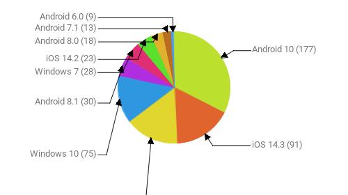 Операционные системы:  Android 10 - 177 iOS 14.3 - 91 Android 9 - 84 Windows 10 - 75 Android 8.1 - 30 Windows 7 - 28 iOS 14.2 - 23 Android 8.0 - 18 Android 7.1 - 13 Android 6.0 - 9