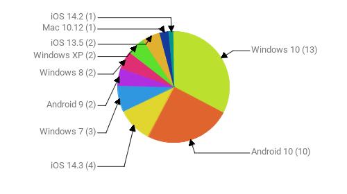 Операционные системы:  Windows 10 - 13 Android 10 - 10 iOS 14.3 - 4 Windows 7 - 3 Android 9 - 2 Windows 8 - 2 Windows XP - 2 iOS 13.5 - 2 Mac 10.12 - 1 iOS 14.2 - 1