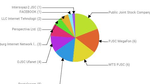 Провайдеры:  Public Joint Stock Company Vimpel-Communications - 7 PJSC MegaFon - 6 MTS PJSC - 6 Rostelecom - 5 OJSC Ufanet - 4 Petersburg Internet Network ltd. - 3 Perspectiva Ltd. - 2 LLC Internet Tehnologii - 2 FACEBOOK - 1 Intersvyaz-2 JSC - 1