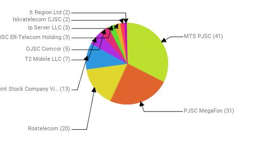 Провайдеры:  MTS PJSC - 41 PJSC MegaFon - 31 Rostelecom - 20 Public Joint Stock Company Vimpel-Communications - 13 T2 Mobile LLC - 7 OJSC Comcor - 5 JSC ER-Telecom Holding - 3 Ip Server LLC - 3 Iskratelecom CJSC - 2 It Region Ltd - 2