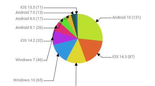Операционные системы:  Android 10 - 131 iOS 14.3 - 87 Android 9 - 65 Windows 10 - 65 Windows 7 - 46 iOS 14.2 - 32 Android 8.1 - 26 Android 8.0 - 17 Android 7.0 - 13 iOS 13.5 - 11