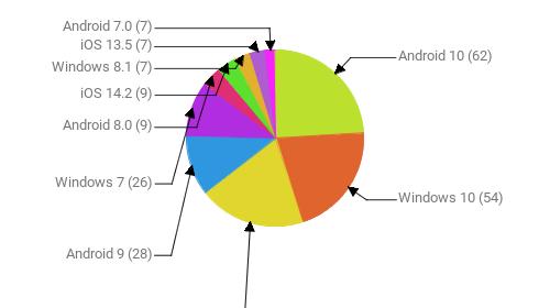 Операционные системы:  Android 10 - 62 Windows 10 - 54 iOS 14.3 - 50 Android 9 - 28 Windows 7 - 26 Android 8.0 - 9 iOS 14.2 - 9 Windows 8.1 - 7 iOS 13.5 - 7 Android 7.0 - 7