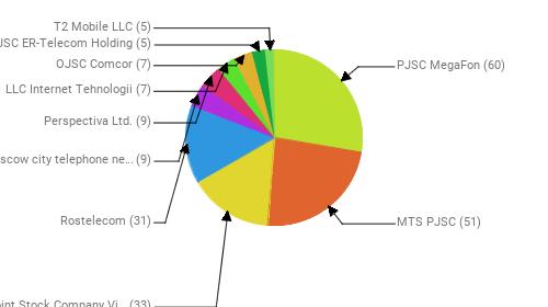 Провайдеры:  PJSC MegaFon - 60 MTS PJSC - 51 Public Joint Stock Company Vimpel-Communications - 33 Rostelecom - 31 PJSC Moscow city telephone network - 9 Perspectiva Ltd. - 9 LLC Internet Tehnologii - 7 OJSC Comcor - 7 JSC ER-Telecom Holding - 5 T2 Mobile LLC - 5