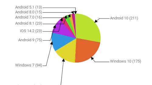Операционные системы:  Android 10 - 211 Windows 10 - 175 iOS 14.3 - 116 Windows 7 - 94 Android 9 - 75 iOS 14.2 - 23 Android 8.1 - 23 Android 7.0 - 16 Android 8.0 - 15 Android 5.1 - 13