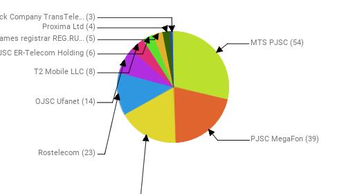 Провайдеры:  MTS PJSC - 54 PJSC MegaFon - 39 Public Joint Stock Company Vimpel-Communications - 33 Rostelecom - 23 OJSC Ufanet - 14 T2 Mobile LLC - 8 JSC ER-Telecom Holding - 6 Domain names registrar REG.RU, Ltd - 5 Proxima Ltd - 4 Joint Stock Company TransTeleCom - 3