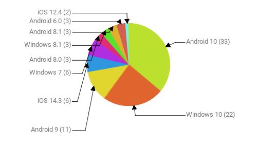 Операционные системы:  Android 10 - 33 Windows 10 - 22 Android 9 - 11 iOS 14.3 - 6 Windows 7 - 6 Android 8.0 - 3 Windows 8.1 - 3 Android 8.1 - 3 Android 6.0 - 3 iOS 12.4 - 2