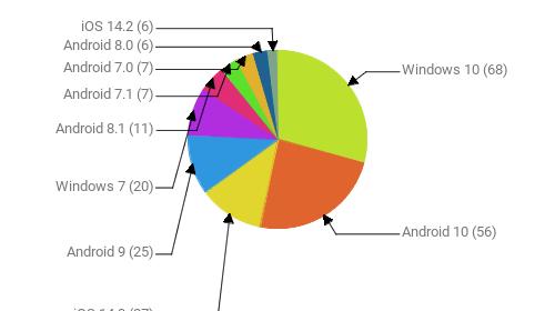 Операционные системы:  Windows 10 - 68 Android 10 - 56 iOS 14.3 - 27 Android 9 - 25 Windows 7 - 20 Android 8.1 - 11 Android 7.1 - 7 Android 7.0 - 7 Android 8.0 - 6 iOS 14.2 - 6