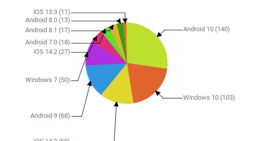 Операционные системы:  Android 10 - 140 Windows 10 - 103 iOS 14.3 - 69 Android 9 - 68 Windows 7 - 50 iOS 14.2 - 27 Android 7.0 - 18 Android 8.1 - 17 Android 8.0 - 13 iOS 13.3 - 11