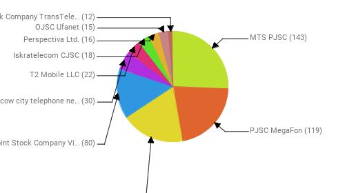 Провайдеры:  MTS PJSC - 143 PJSC MegaFon - 119 Rostelecom - 103 Public Joint Stock Company Vimpel-Communications - 80 PJSC Moscow city telephone network - 30 T2 Mobile LLC - 22 Iskratelecom CJSC - 18 Perspectiva Ltd. - 16 OJSC Ufanet - 15 Joint Stock Company TransTeleCom - 12