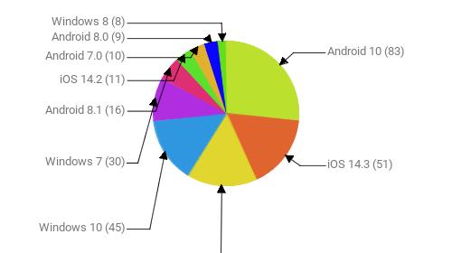 Операционные системы:  Android 10 - 83 iOS 14.3 - 51 Android 9 - 49 Windows 10 - 45 Windows 7 - 30 Android 8.1 - 16 iOS 14.2 - 11 Android 7.0 - 10 Android 8.0 - 9 Windows 8 - 8