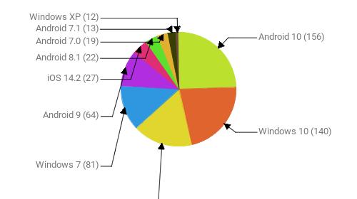Операционные системы:  Android 10 - 156 Windows 10 - 140 iOS 14.3 - 108 Windows 7 - 81 Android 9 - 64 iOS 14.2 - 27 Android 8.1 - 22 Android 7.0 - 19 Android 7.1 - 13 Windows XP - 12