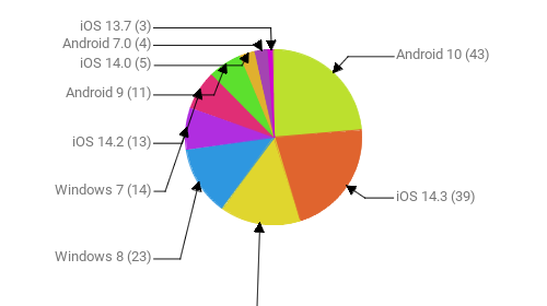 Операционные системы:  Android 10 - 43 iOS 14.3 - 39 Windows 10 - 27 Windows 8 - 23 Windows 7 - 14 iOS 14.2 - 13 Android 9 - 11 iOS 14.0 - 5 Android 7.0 - 4 iOS 13.7 - 3