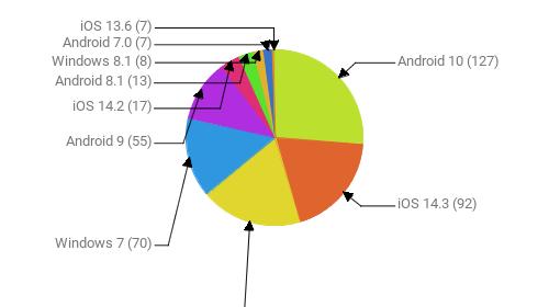 Операционные системы:  Android 10 - 127 iOS 14.3 - 92 Windows 10 - 90 Windows 7 - 70 Android 9 - 55 iOS 14.2 - 17 Android 8.1 - 13 Windows 8.1 - 8 Android 7.0 - 7 iOS 13.6 - 7