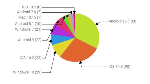 Операционные системы:  Android 10 - 103 iOS 14.3 - 90 Windows 10 - 29 iOS 14.2 - 23 Android 9 - 22 Windows 7 - 21 Android 8.1 - 10 Mac 10.15 - 7 Android 7.0 - 7 iOS 13.5 - 6