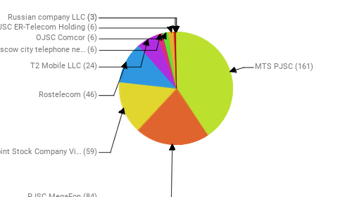 Провайдеры:  MTS PJSC - 161 PJSC MegaFon - 84 Public Joint Stock Company Vimpel-Communications - 59 Rostelecom - 46 T2 Mobile LLC - 24 PJSC Moscow city telephone network - 6 OJSC Comcor - 6 JSC ER-Telecom Holding - 6  - 3 Russian company LLC - 3