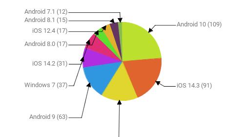 Операционные системы:  Android 10 - 109 iOS 14.3 - 91 Windows 10 - 70 Android 9 - 63 Windows 7 - 37 iOS 14.2 - 31 Android 8.0 - 17 iOS 12.4 - 17 Android 8.1 - 15 Android 7.1 - 12