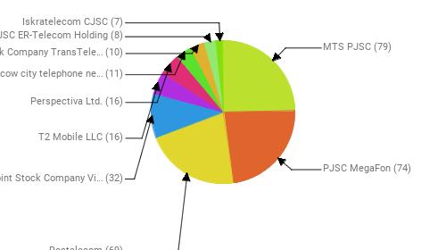 Провайдеры:  MTS PJSC - 79 PJSC MegaFon - 74 Rostelecom - 69 Public Joint Stock Company Vimpel-Communications - 32 T2 Mobile LLC - 16 Perspectiva Ltd. - 16 PJSC Moscow city telephone network - 11 Joint Stock Company TransTeleCom - 10 JSC ER-Telecom Holding - 8 Iskratelecom CJSC - 7