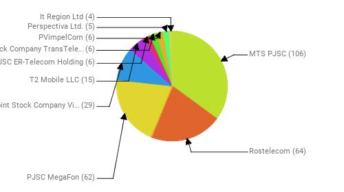 Провайдеры:  MTS PJSC - 106 Rostelecom - 64 PJSC MegaFon - 62 Public Joint Stock Company Vimpel-Communications - 29 T2 Mobile LLC - 15 JSC ER-Telecom Holding - 6 Joint Stock Company TransTeleCom - 6 PVimpelCom - 6 Perspectiva Ltd. - 5 It Region Ltd - 4