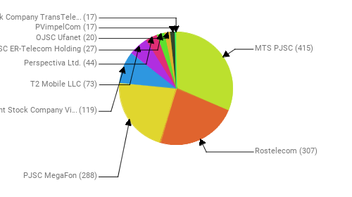 Провайдеры:  MTS PJSC - 415 Rostelecom - 307 PJSC MegaFon - 288 Public Joint Stock Company Vimpel-Communications - 119 T2 Mobile LLC - 73 Perspectiva Ltd. - 44 JSC ER-Telecom Holding - 27 OJSC Ufanet - 20 PVimpelCom - 17 Joint Stock Company TransTeleCom - 17