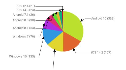 Операционные системы:  Android 10 - 333 iOS 14.2 - 167 Android 9 - 138 Windows 10 - 135 Windows 7 - 76 Android 8.1 - 54 Android 8.0 - 30 Android 7.1 - 26 iOS 14.3 - 24 iOS 12.4 - 21