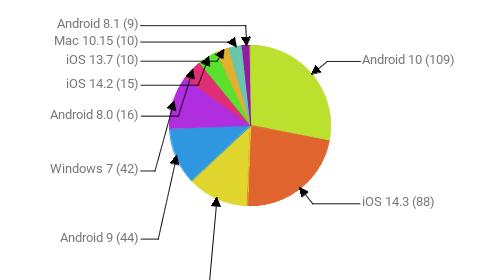 Операционные системы:  Android 10 - 109 iOS 14.3 - 88 Windows 10 - 48 Android 9 - 44 Windows 7 - 42 Android 8.0 - 16 iOS 14.2 - 15 iOS 13.7 - 10 Mac 10.15 - 10 Android 8.1 - 9