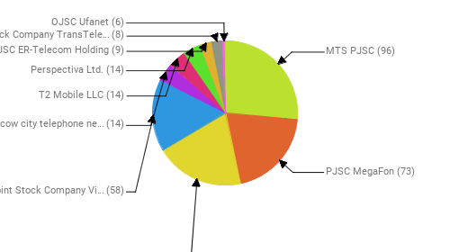Провайдеры:  MTS PJSC - 96 PJSC MegaFon - 73 Rostelecom - 72 Public Joint Stock Company Vimpel-Communications - 58 PJSC Moscow city telephone network - 14 T2 Mobile LLC - 14 Perspectiva Ltd. - 14 JSC ER-Telecom Holding - 9 Joint Stock Company TransTeleCom - 8 OJSC Ufanet - 6