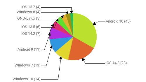 Операционные системы:  Android 10 - 45 iOS 14.3 - 28 Windows 10 - 14 Windows 7 - 13 Android 9 - 11 iOS 14.2 - 7 iOS 13.5 - 6 GNU/Linux - 5 Windows 8 - 4 iOS 13.7 - 4