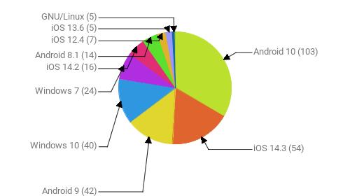 Операционные системы:  Android 10 - 103 iOS 14.3 - 54 Android 9 - 42 Windows 10 - 40 Windows 7 - 24 iOS 14.2 - 16 Android 8.1 - 14 iOS 12.4 - 7 iOS 13.6 - 5 GNU/Linux - 5