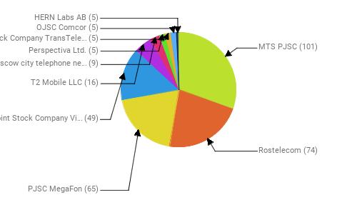 Провайдеры:  MTS PJSC - 101 Rostelecom - 74 PJSC MegaFon - 65 Public Joint Stock Company Vimpel-Communications - 49 T2 Mobile LLC - 16 PJSC Moscow city telephone network - 9 Perspectiva Ltd. - 5 Joint Stock Company TransTeleCom - 5 OJSC Comcor - 5 HERN Labs AB - 5