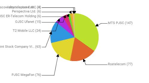 Провайдеры:  MTS PJSC - 147 Rostelecom - 77 PJSC MegaFon - 76 Public Joint Stock Company Vimpel-Communications - 63 T2 Mobile LLC - 24 OJSC Ufanet - 15 JSC ER-Telecom Holding - 6 Perspectiva Ltd. - 6 PJSC Moscow city telephone network - 6 Iskratelecom CJSC - 4