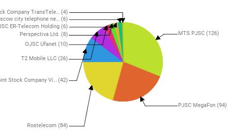 Провайдеры:  MTS PJSC - 126 PJSC MegaFon - 94 Rostelecom - 84 Public Joint Stock Company Vimpel-Communications - 42 T2 Mobile LLC - 26 OJSC Ufanet - 10 Perspectiva Ltd. - 8 JSC ER-Telecom Holding - 6 PJSC Moscow city telephone network - 6 Joint Stock Company TransTeleCom - 4