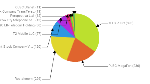 Провайдеры:  MTS PJSC - 393 PJSC MegaFon - 236 Rostelecom - 229 Public Joint Stock Company Vimpel-Communications - 120 T2 Mobile LLC - 77 JSC ER-Telecom Holding - 30 PJSC Moscow city telephone network - 13 Perspectiva Ltd. - 12 Joint Stock Company TransTeleCom - 11 OJSC Ufanet - 11