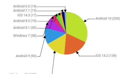 Операционные системы:  Android 10 - 230 iOS 14.2 - 139 Windows 10 - 108 Android 9 - 90 Windows 7 - 58 Android 8.1 - 30 Android 8.0 - 19 iOS 14.3 - 17 Android 7.1 - 15 Android 6.0 - 14