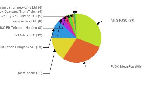 Провайдеры:  MTS PJSC - 99 PJSC MegaFon - 90 Rostelecom - 51 Public Joint Stock Company Vimpel-Communications - 38 T2 Mobile LLC - 12 JSC ER-Telecom Holding - 8 Perspectiva Ltd. - 8 Net By Net Holding LLC - 5 Joint Stock Company TransTeleCom - 4 Telecommunication networks Ltd - 4