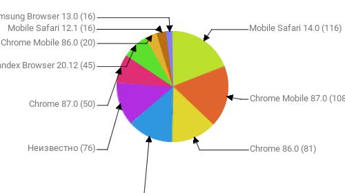 Браузеры, замеченные в скликивании:  Mobile Safari 14.0 - 116 Chrome Mobile 87.0 - 108 Chrome 86.0 - 81 Yandex Browser 20.11 - 81 Неизвестно - 76 Chrome 87.0 - 50 Yandex Browser 20.12 - 45 Chrome Mobile 86.0 - 20 Mobile Safari 12.1 - 16 Samsung Browser 13.0 - 16