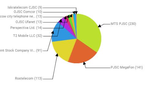 Провайдеры:  MTS PJSC - 230 PJSC MegaFon - 141 Rostelecom - 113 Public Joint Stock Company Vimpel-Communications - 91 T2 Mobile LLC - 32 Perspectiva Ltd. - 14 OJSC Ufanet - 13 PJSC Moscow city telephone network - 13 OJSC Comcor - 10 Iskratelecom CJSC - 9