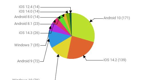 Операционные системы:  Android 10 - 171 iOS 14.2 - 139 Windows 10 - 76 Android 9 - 72 Windows 7 - 35 iOS 14.3 - 26 Android 8.1 - 23 Android 8.0 - 14 iOS 14.0 - 14 iOS 12.4 - 14