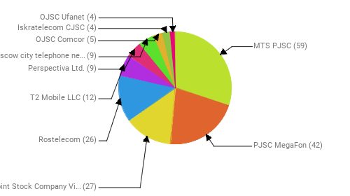 Провайдеры:  MTS PJSC - 59 PJSC MegaFon - 42 Public Joint Stock Company Vimpel-Communications - 27 Rostelecom - 26 T2 Mobile LLC - 12 Perspectiva Ltd. - 9 PJSC Moscow city telephone network - 9 OJSC Comcor - 5 Iskratelecom CJSC - 4 OJSC Ufanet - 4