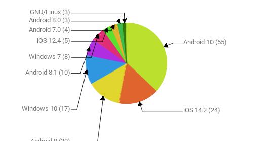 Операционные системы:  Android 10 - 55 iOS 14.2 - 24 Android 9 - 20 Windows 10 - 17 Android 8.1 - 10 Windows 7 - 8 iOS 12.4 - 5 Android 7.0 - 4 Android 8.0 - 3 GNU/Linux - 3